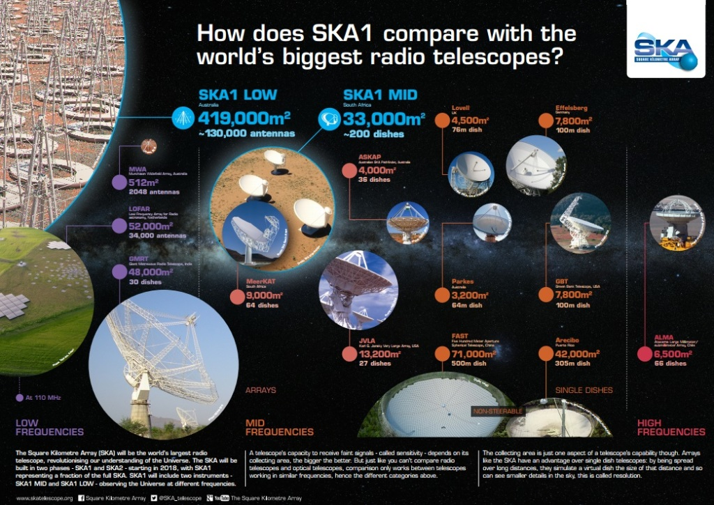 Collecting area of SKA1 instruments compared to other radio facilities